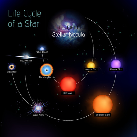 Vector illustration with stages of star life cycle from birth to the death. Round shape infographic