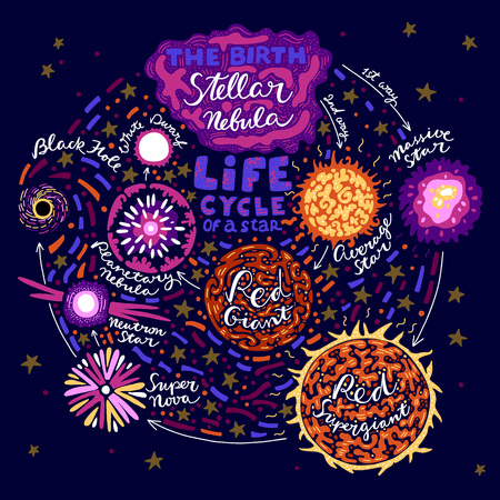 Vector illustration with stages of star life cycle from birth to the death. Round shape infographic in doodle funny style with lettering.