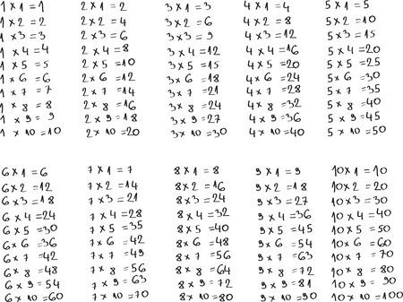 handwrite: Multiplication table Illustration
