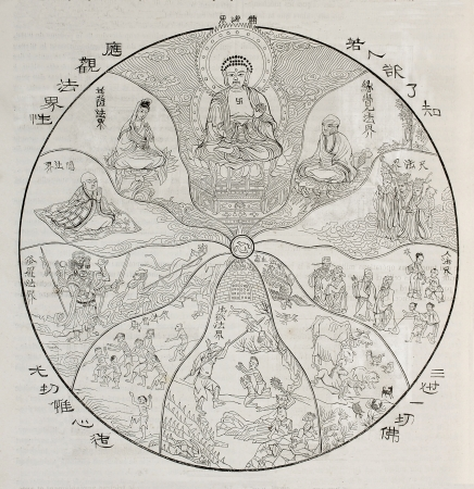 Old allegoric illustration of Buddhist spiritual theory of Ten Worlds. After old engraving of unidentified author in Deverias collection. Published on Magasin Pittoresque, Paris, 1850