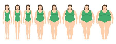 Illustration vectorielle des femmes avec un poids différent de l'anorexie à extrêmement obèse. Indice de masse corporelle, concept de perte de poids.