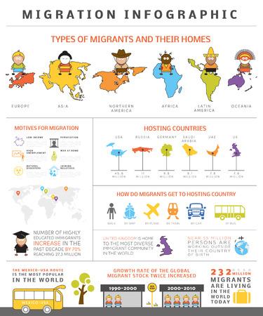migraci�n: Infograf�a migraci�n global. Elementos agrupados de vectores, iconos, pictogramas, hechos r�pidos sobre la gente de migraci�n internacional. Modelo para su propia informaci�n gr�fica.