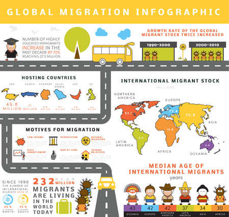 Global migration infographic. Grouped vector elements, icons, pictogram, quick facts about international migration people. Template for your own info graphic.