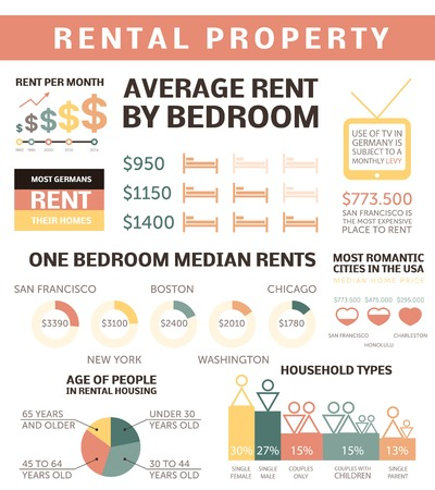 information median: Rental property - infographic elements. Editable file, made of theme vector icons. Real estate charts, graphs Illustration