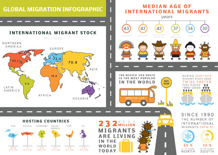 migration: Global migration infographic. Grouped vector elements, icons, pictograms, quick facts about international migration people. Template for your own info graphic.