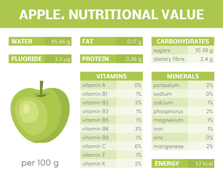 dietary fiber: Nutritional value of apple, vector infographic elements