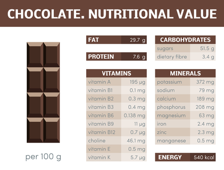 Nutritional value of chocolate, vector infographic elements