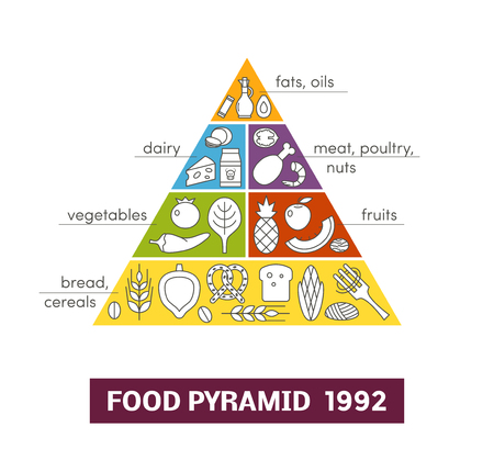 Original food pyramid from 1992. Concept of healthy eating Illustration
