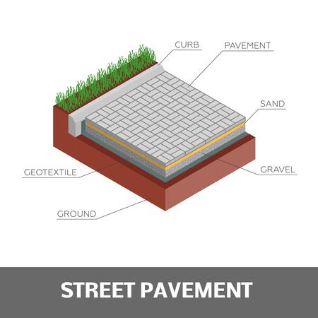 Street pavement design. Isometric vector layered diagram