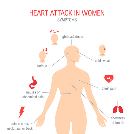 Heart attack symptoms in women. Simple icons for medical infographics, articles, textbooks, posters etc. Vector illustration in flat style
