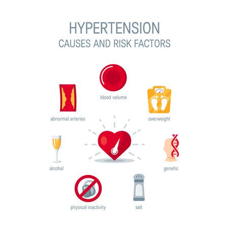 Causas de la hipertensión y factores de riesgo, iconos vectoriales para infografía Ilustración de vector