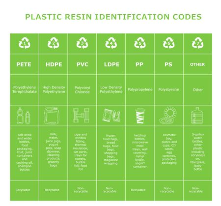 Table of plastic resin identification codes. Sheet of different plastic materials. Garbage waste sorting recycling signs. Reduce reuse recycle infographics. White elements on green background