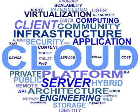 private server: Cloud Computing WordCloud