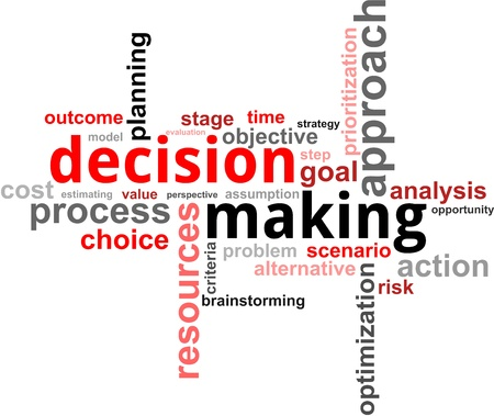 A word cloud of decision making related items