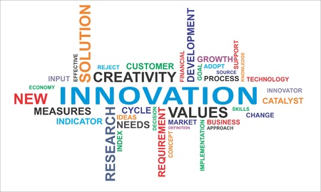 A word cloud of innovation related items
