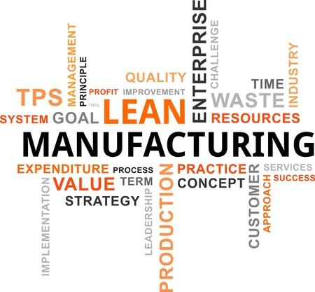 Una nuvola di parole di lean elementi correlati manifatturiere