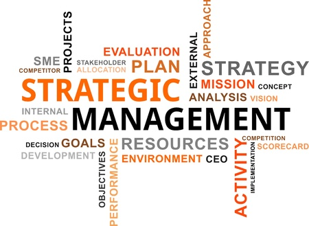 A word cloud of strategic management related items