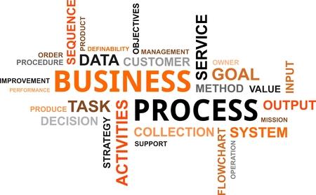 Een woordwolk van business process gerelateerde items
