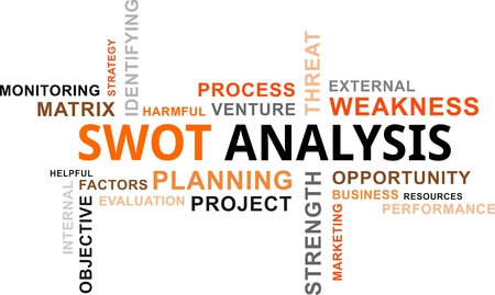 A word cloud of swot analysis related items