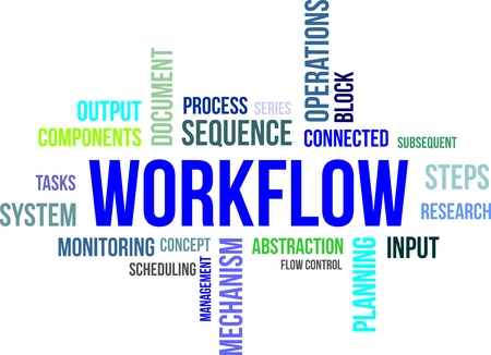 A word cloud of workflow related items