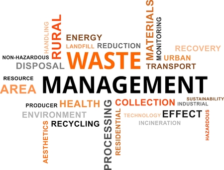 A word cloud of waste management related items