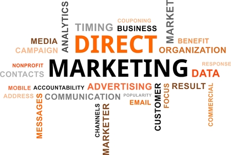 A word cloud of direct marketing related items