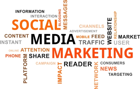 A word cloud of social media marketing related items