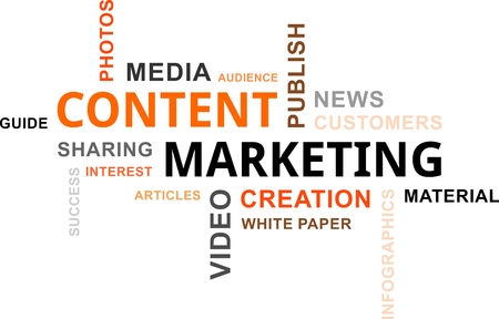 A word cloud of content marketing related items