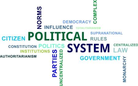 political system: Una nube de palabras de elementos del sistema pol�tico relacionados