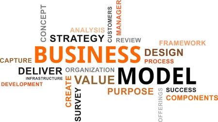 business model: Een woord wolk van business model gerelateerde items