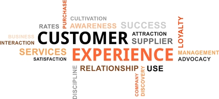 relationship management: A word cloud of customer experience related items
