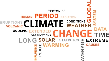 A word cloud of climate change related items