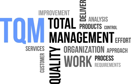 quality management: A word cloud of total quality management related items