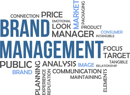 A word cloud of brand management related items