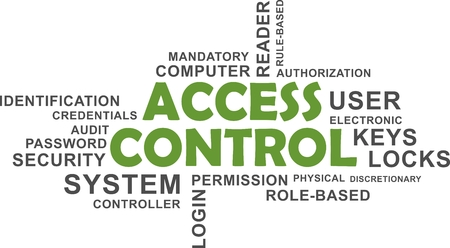 A word cloud of access control related items