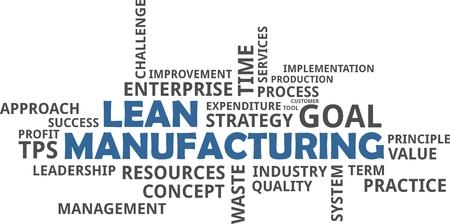 Una parola nuvola di elementi correlati lean manufacturing