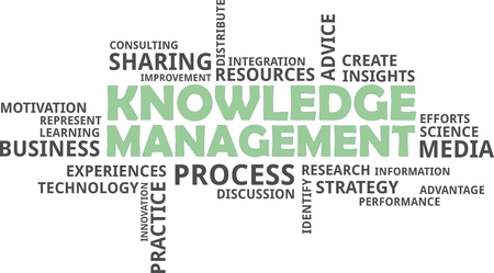 word cloud: A word cloud of knowledge management related items