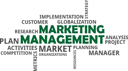 A word cloud of marketing management related items