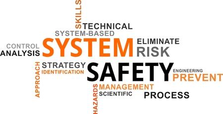 Un nuage de mots sur les éléments liés à la sécurité du système Vecteurs