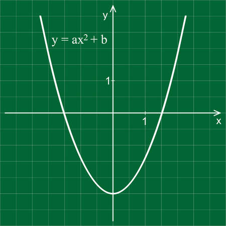 Quadratic function. Line graph on a green background. Mathematics.