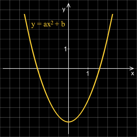 Quadratic function. Line graph on a black background. Mathematics. Illustration