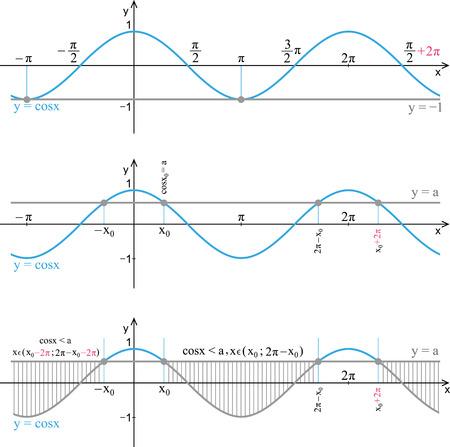 Function cosine illustration.