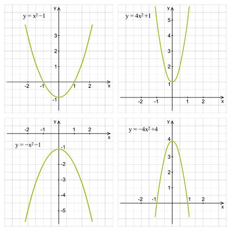 Quadratic function illustration.