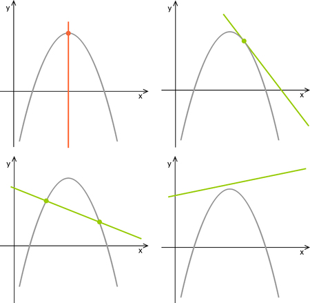 Parabola and line. Quadratic function, linear function. Graphs on a white background. Illustration
