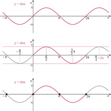 Functie sinus. Grafiek, eigenschappen. Stock Illustratie