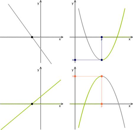 Quadratic function, linear function, graphs, properties Ilustração