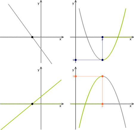 Quadratic function, linear function, graphs, properties Illustration