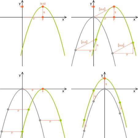 放物線の移動。二次関数、線グラフ、プロパティ。