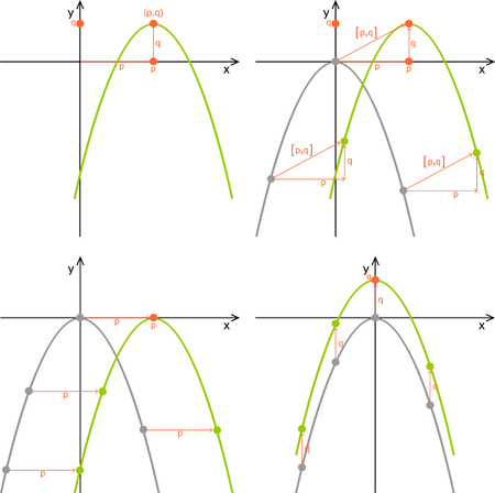 Moving the parabola. Quadratic function, line graphs, properties.