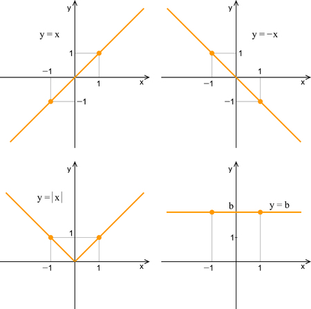 Linear function. Line graph on a white background. Mathematics. Illustration